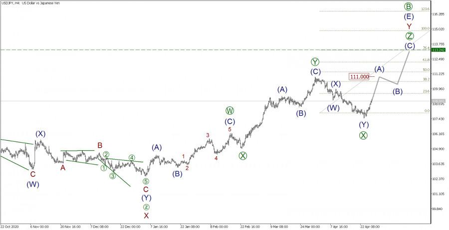 USD/JPY 28 апреля. Быки набирают обороты