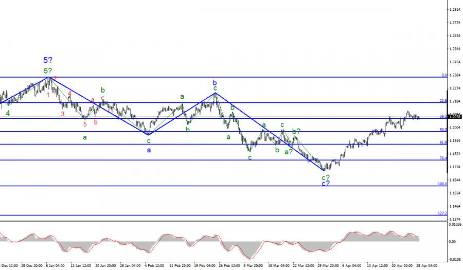 Анализ EUR/USD. 28 апреля