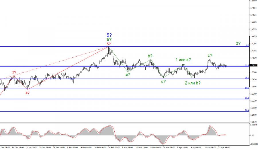 Анализ GBP/USD. 28 апреля