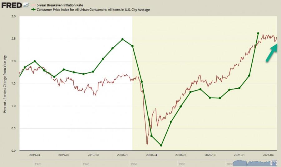 FOMC улучшает экономические перспективы, доллар пока под давлением, но долгосрочно готовится возобновить рост