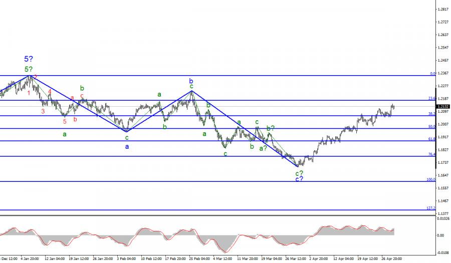 Анализ EUR/USD. 29 апреля. ФРС никак не помогла доллару, а только поспособствовала его еще большему снижению.