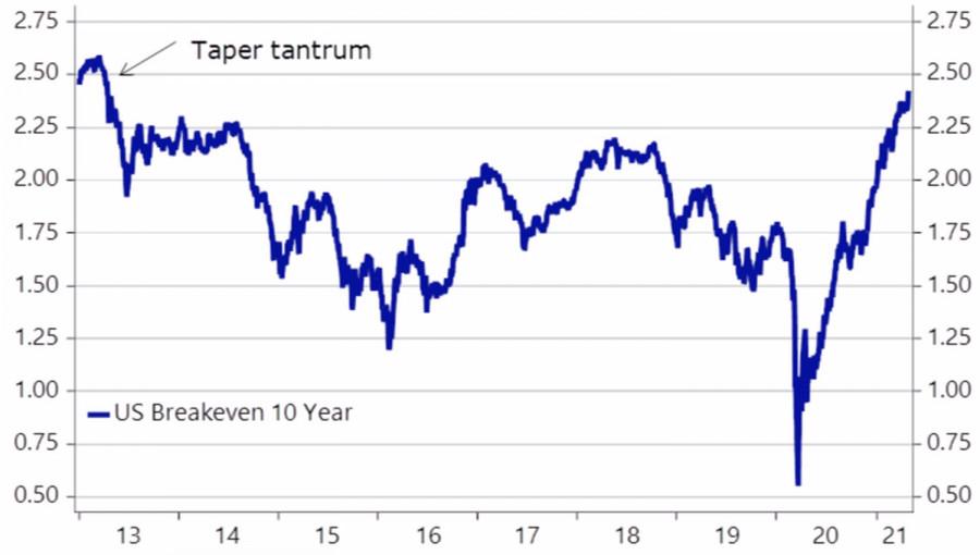 Доллар и всплеск бума