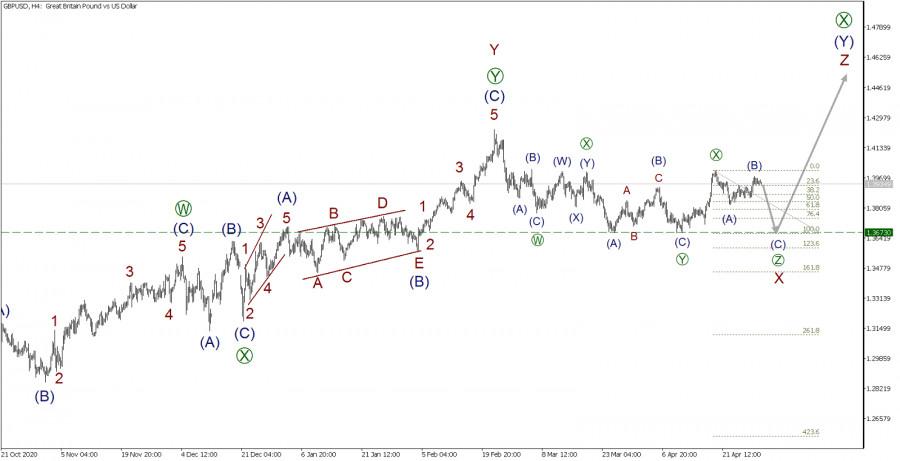 GBP/USD 30 апреля