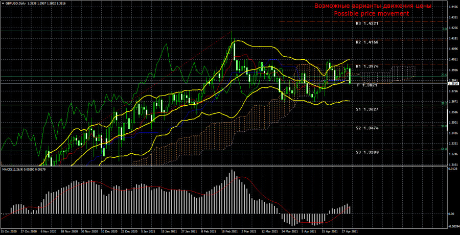 Торговый план по паре GBP/USD на неделю 3 – 7 мая. Новый отчет COT (Commitments of Traders).