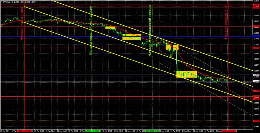Прогноз и торговые сигналы по EUR/USD на 3 мая. Детальный разбор вчерашних рекомендаций и движения пары в течение дня.