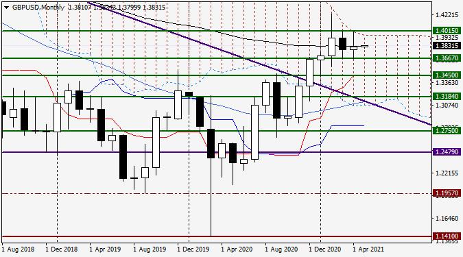 Анализ и прогноз по GBP/USD на 3 мая 2021 года