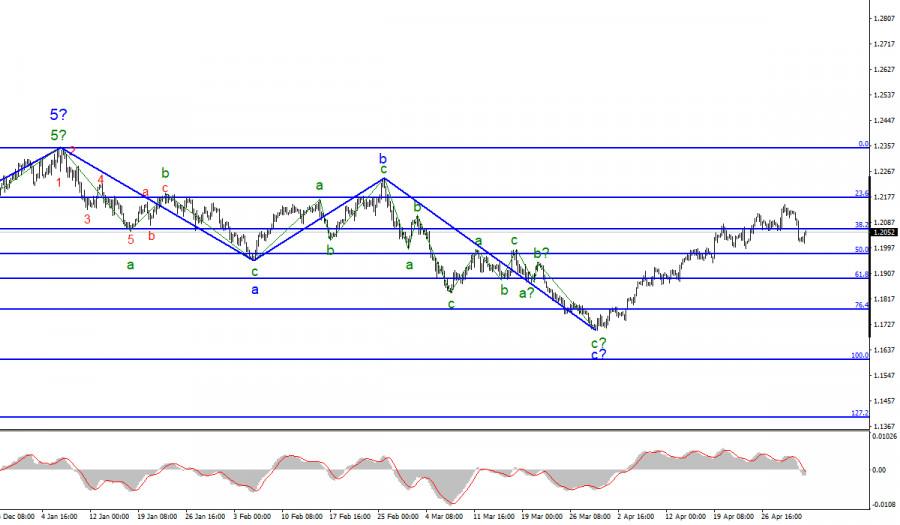 Анализ EUR/USD. 3 мая