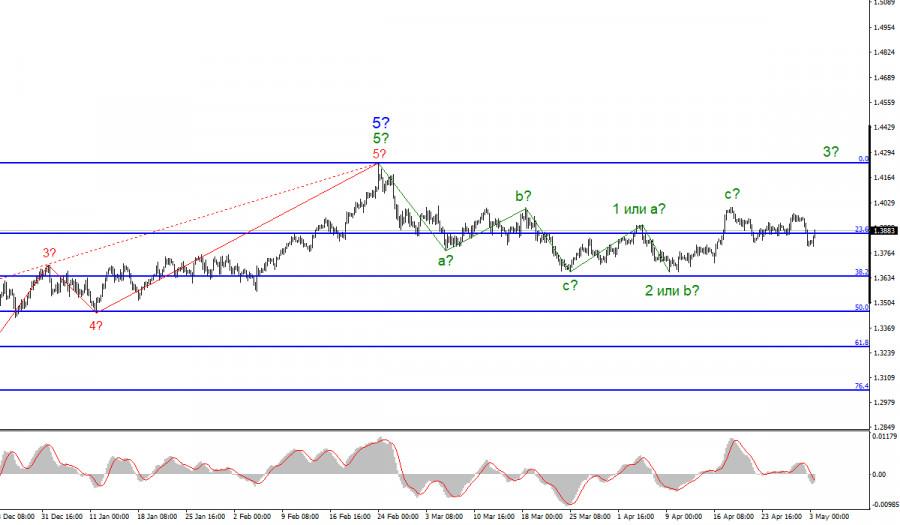 Анализ GBP/USD. 3 мая