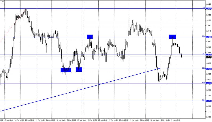 GBP/USD. 4 мая. Отчет COT