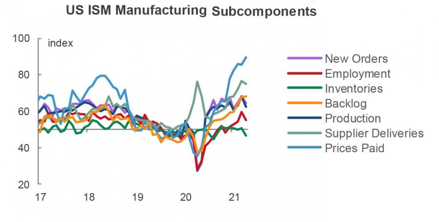 Рынки не обратили внимания на слабый производственный ISM, перспективы доллара прояснятся в пятницу