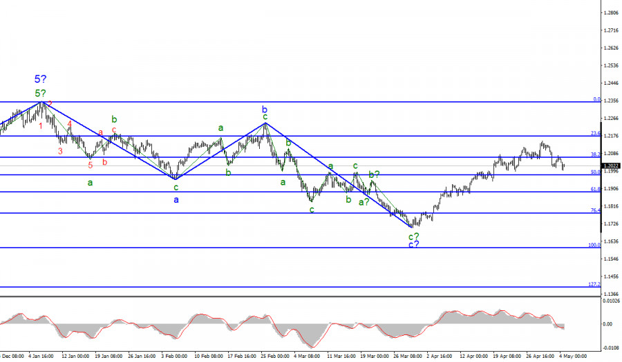 Анализ EUR/USD. 4 мая
