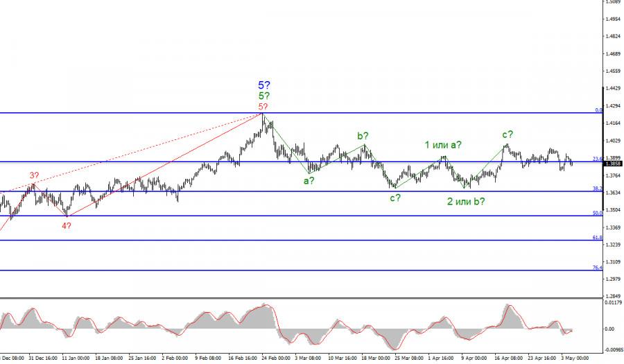 Анализ GBP/USD. 4 мая