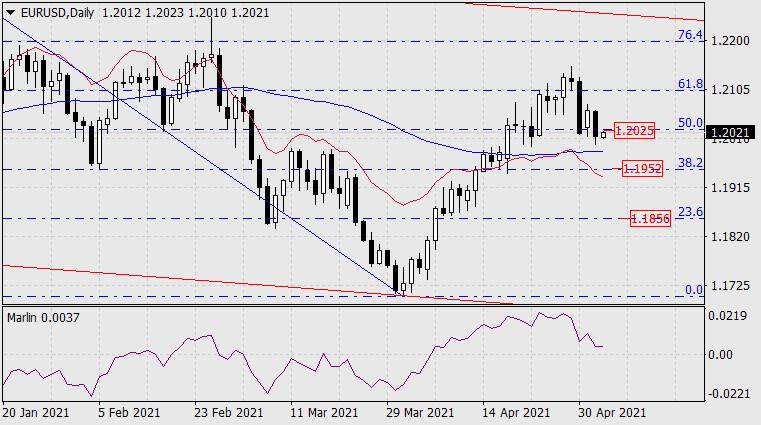 Прогноз по EUR/USD на 5 мая 2021 года