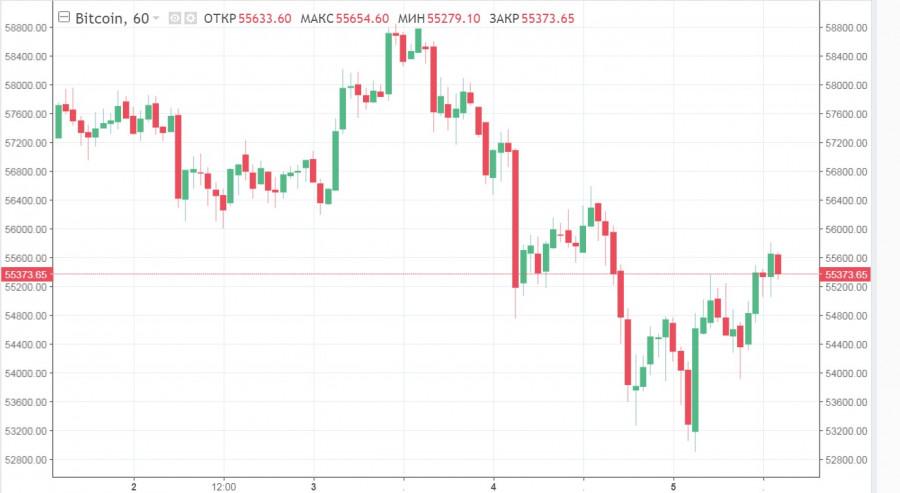 BTC продолжает колебаться, альткоины берут паузу, Doge улетает в космос: анализ и прогнозы