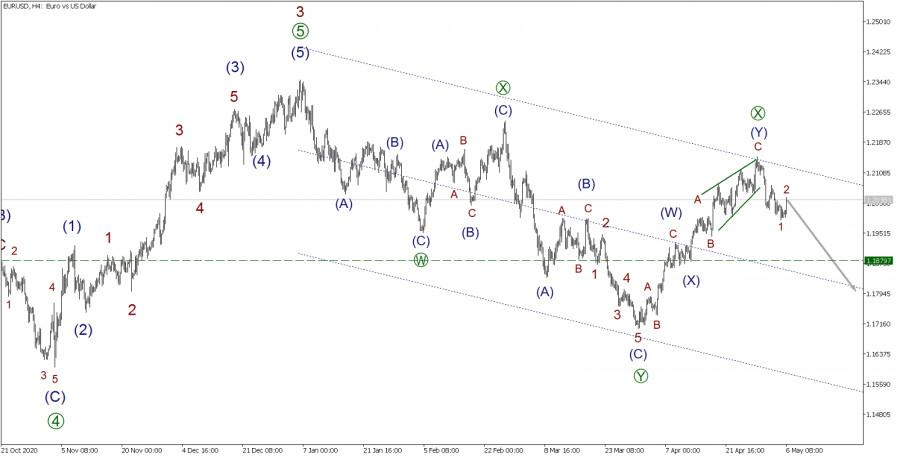 EUR/USD 6 мая. Предыдущий прогноз подтвержден