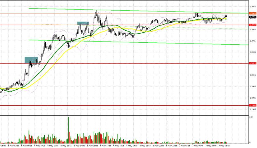 EUR/USD: план на европейскую сессию 7 мая. Commitment of Traders COT отчеты (разбор вчерашних сделок)