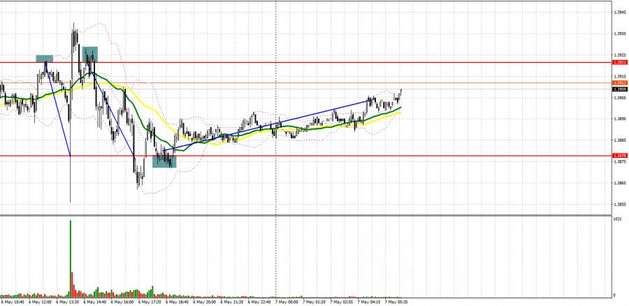 GBP/USD: план на европейскую сессию 7 мая. Commitment of Traders COT отчеты (разбор вчерашних сделок)