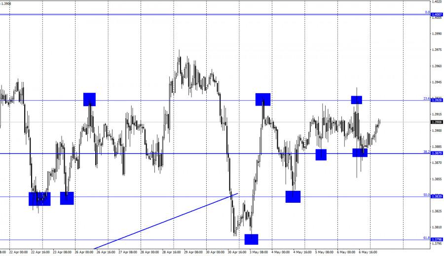 GBP/USD. 7 мая. Отчет COT. Банк Англии вызвал шторм на валютном рынке.