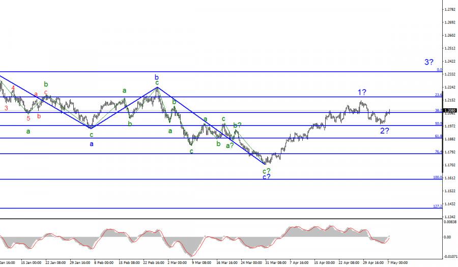 Анализ EUR/USD. 7 мая