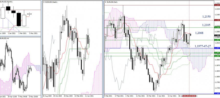 EUR/USD и GBP/USD 7 мая – рекомендации технического анализа