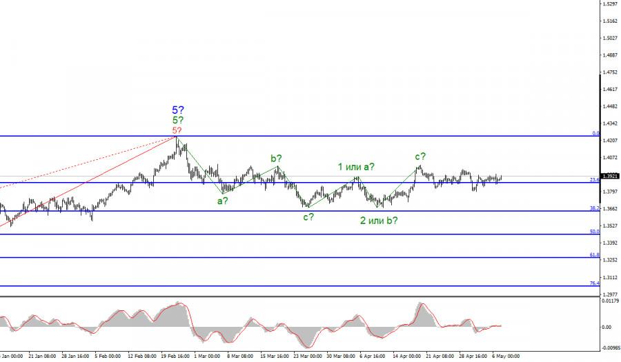 Анализ GBP/USD. 7 мая