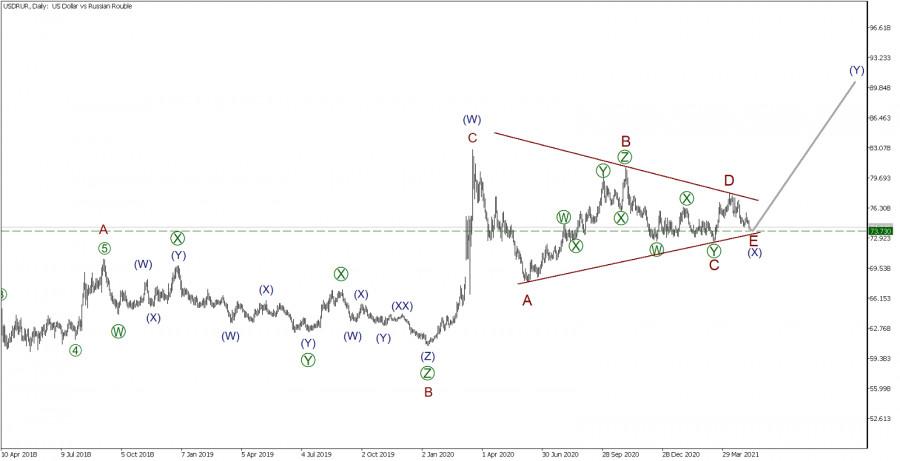 USD/RUR 7 мая