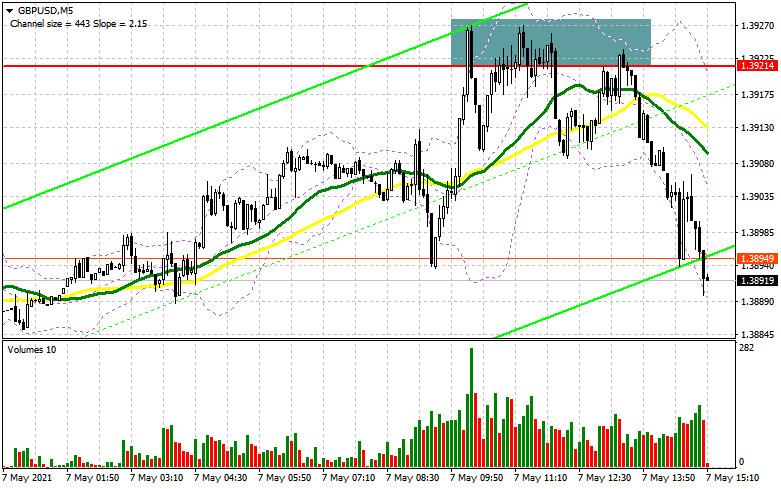 GBP/USD: план на американскую сессию 7 мая (разбор утренних сделок). Продавцы фунта уверенно защищают сопротивление 1