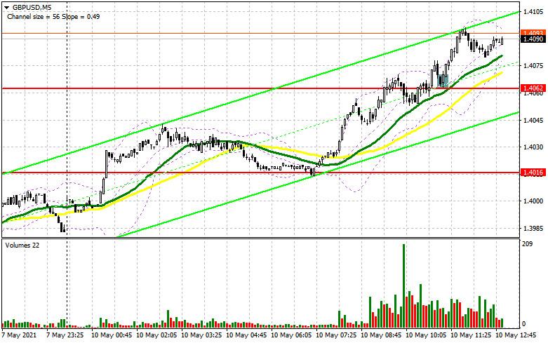 GBP/USD: план на американскую сессию 10 мая (разбор утренних сделок)