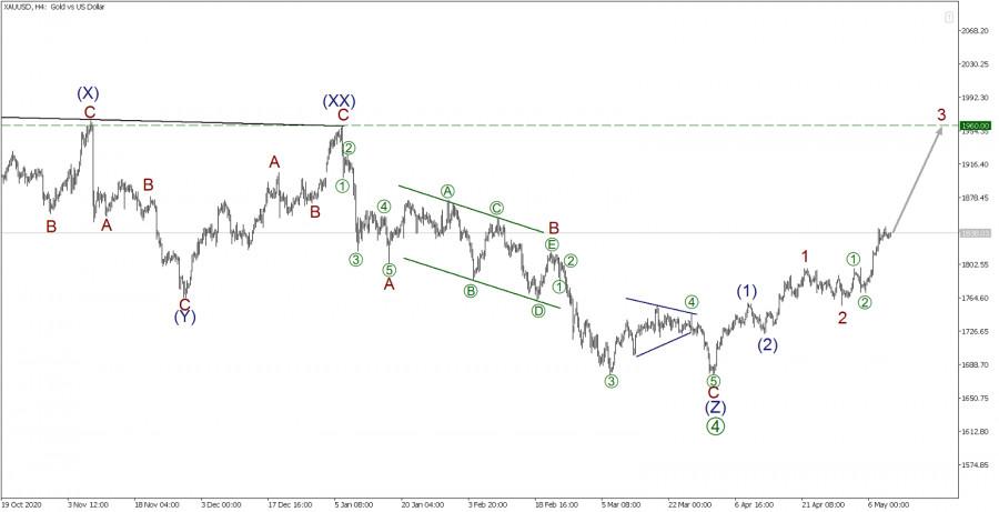 XAU/USD 11 мая