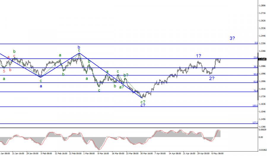 Анализ EUR/USD. 11 мая