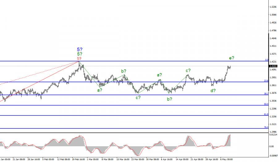 Анализ GBP/USD. 11 мая
