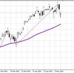 Рынок США в коррекции; нефть, рубль — утро 12.05