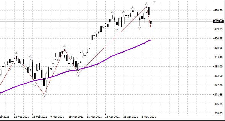 Рынок США в коррекции; нефть, рубль - утро 12