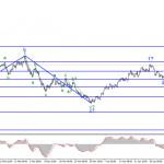 Анализ EUR/USD. 12 мая. Лаэль Брейнард: ФРС еще далека от своих целей