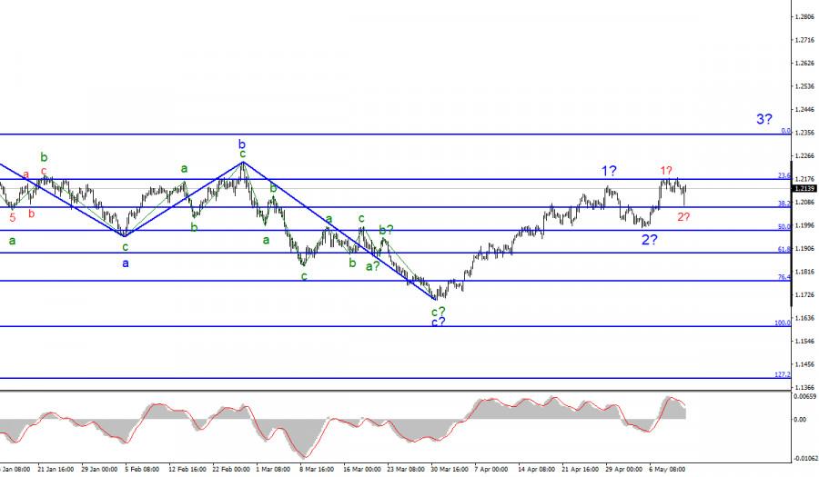 Анализ EUR/USD. 12 мая