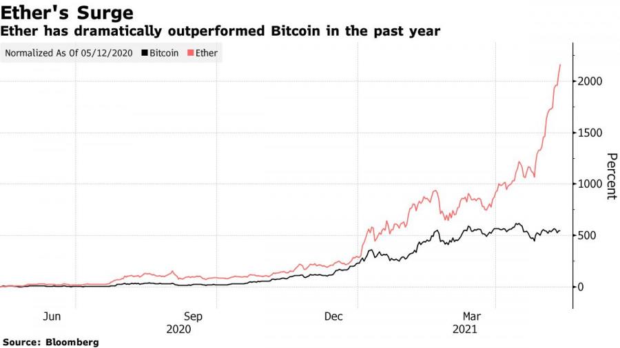 Почему Bitcoin больше не растет и во что сейчас инвестируют
