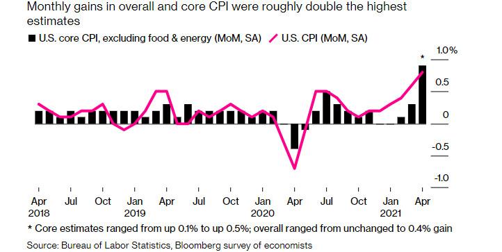 Инфляция в США: реальный повод для волнения, или все по плану? Почему Джо Байдену не выгодна высокая инфляция