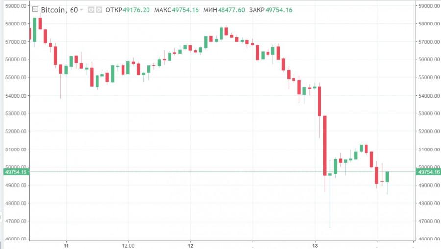 Заявление Маска и другие события обвалили BTC на 15%: что будет с активом и рынком дальше
