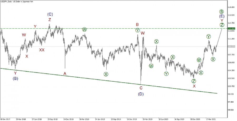 USD/JPY 14 мая