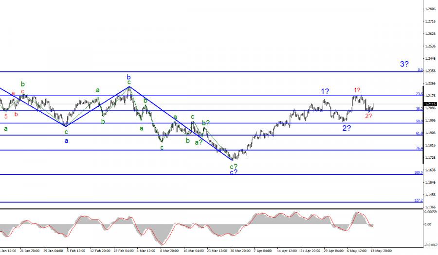 Анализ EUR/USD. 14 мая