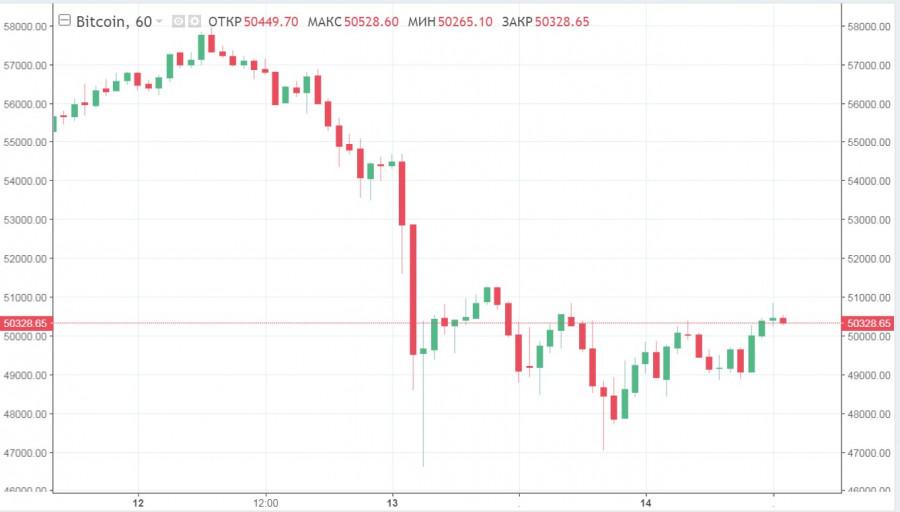 BTC восстанавливает позиции на фоне неоднозначных анонсов: что ждет криптовалюту в ближайшее время