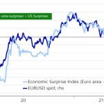 Евро преподнесет сюрприз