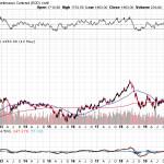 Рост товарных цен — зерновые, нефть, металл — продолжение следует?