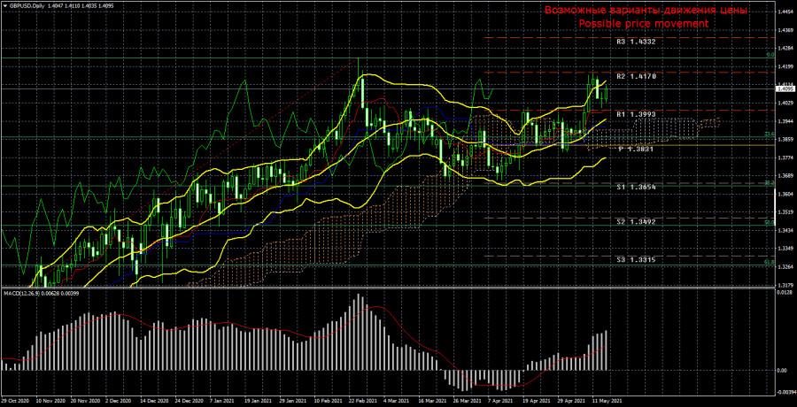 Торговый план по паре GBP/USD на неделю 17 – 21 мая. Новый отчет COT (Commitments of Traders).