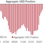 Инвесторы избавляются от доллара, тренд недели — рост спроса на риск. Обзор USD, EUR, GBP