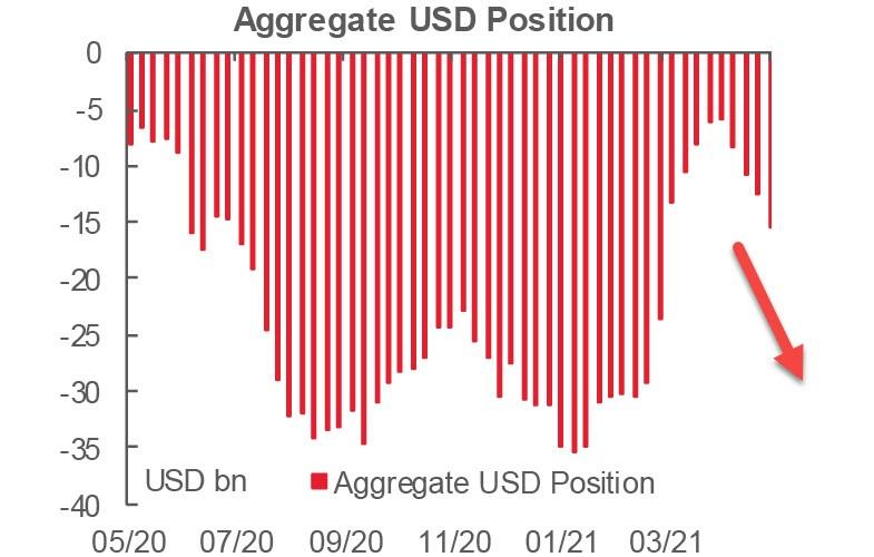 Инвесторы избавляются от доллара, тренд недели - рост спроса на риск
