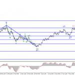 Анализ EUR/USD. 17 мая. Слабая пятничная статистика в США не добавила оптимизма продавцам