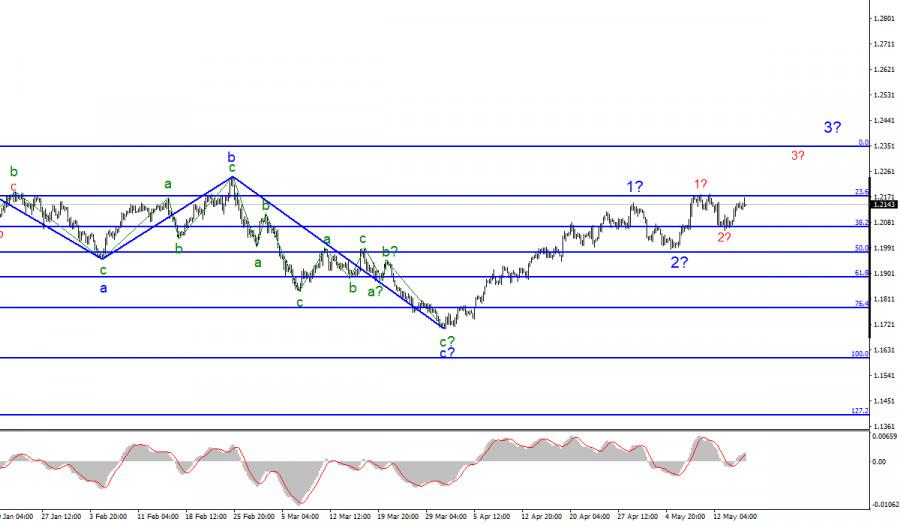 Анализ EUR/USD. 17 мая