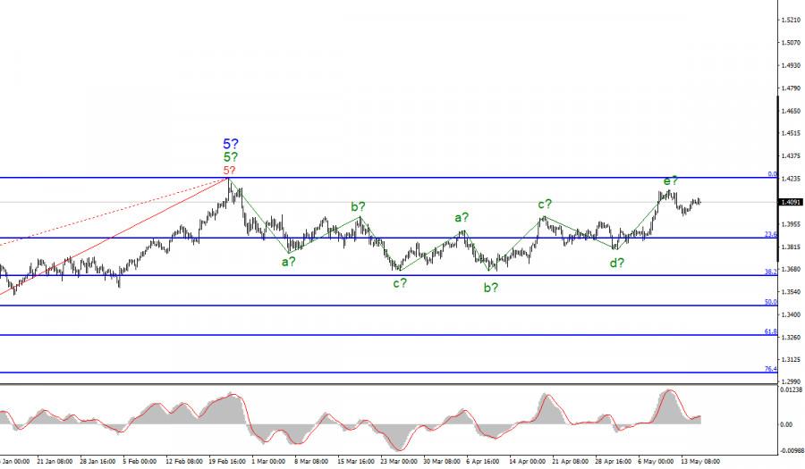 Анализ GBP/USD. 17 мая