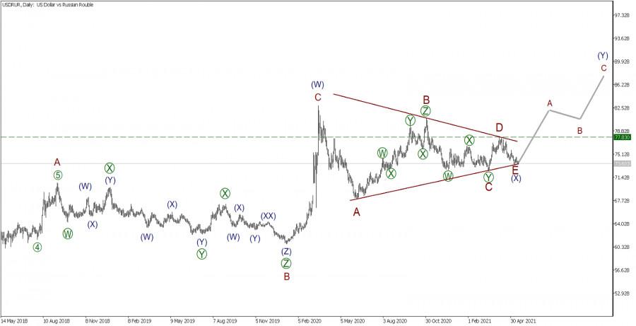 USD/RUR 18 мая
